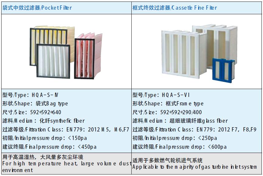 袋式中效过滤器/Pocket Filter 和框式终效过滤器/Cassetle Fine Fiter
